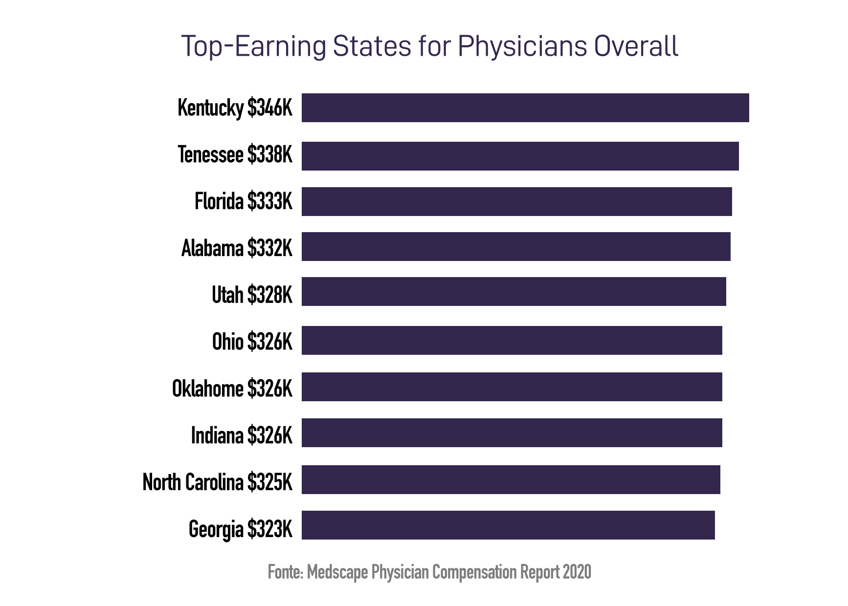 Top-Earning States for Physicians Overall