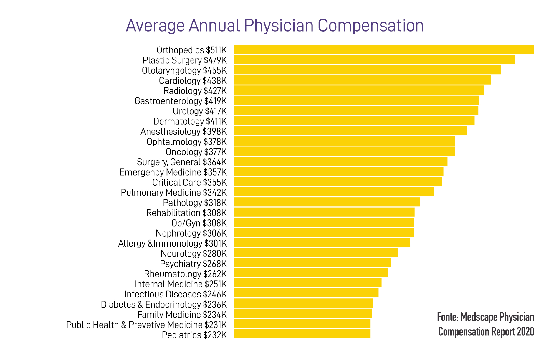 Avarage Anual Physician Compensation